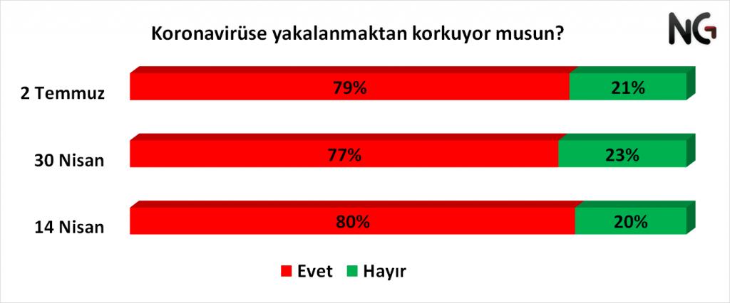 Koronavirüs araştırması: Katılımcıların yüzde 81'i işsiz kalma riskinin arttığını düşünüyor